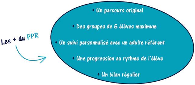 plus-PPR